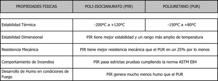 diferencia PIR-PUR
